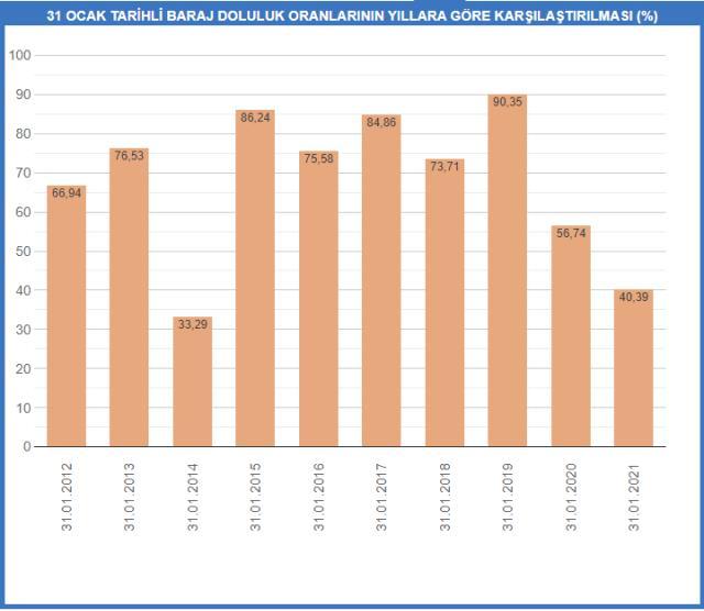 İstanbul barajlarındaki doluluk oranlarında son durum: 40,39'a yükseldi